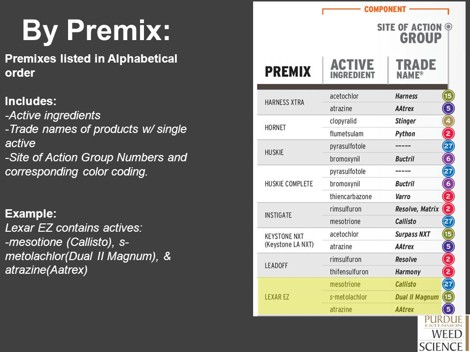 By Premix: Premixes listed in Alphabetical order Includes: