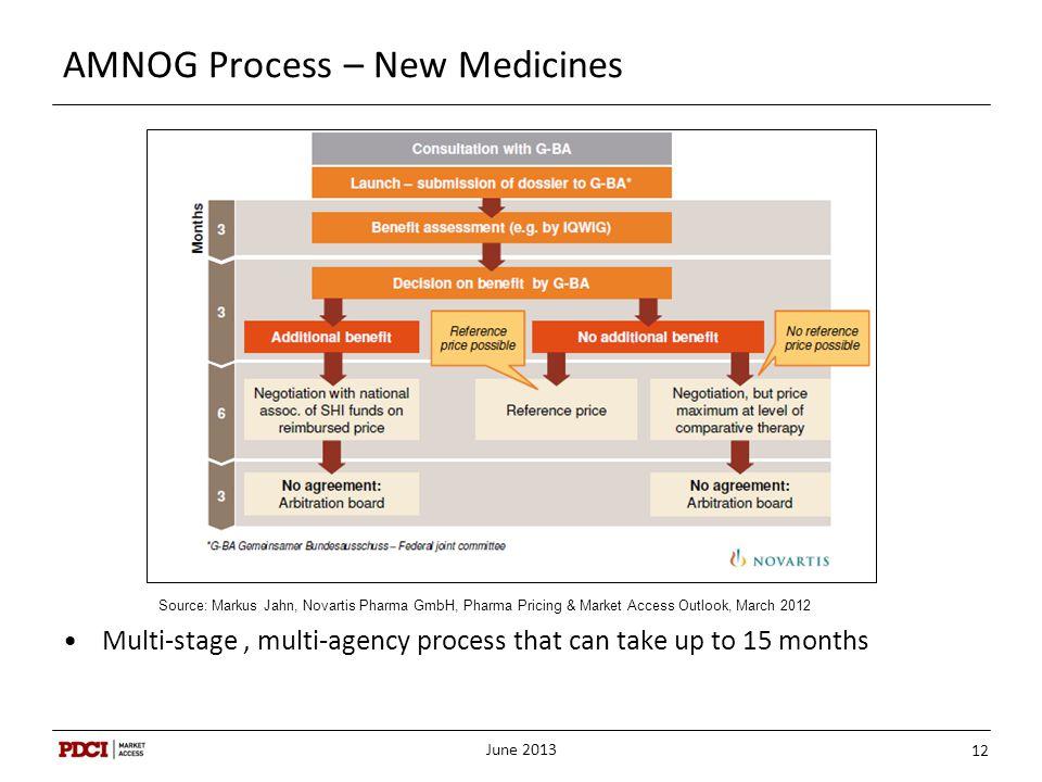 AMNOG Process – New Medicines
