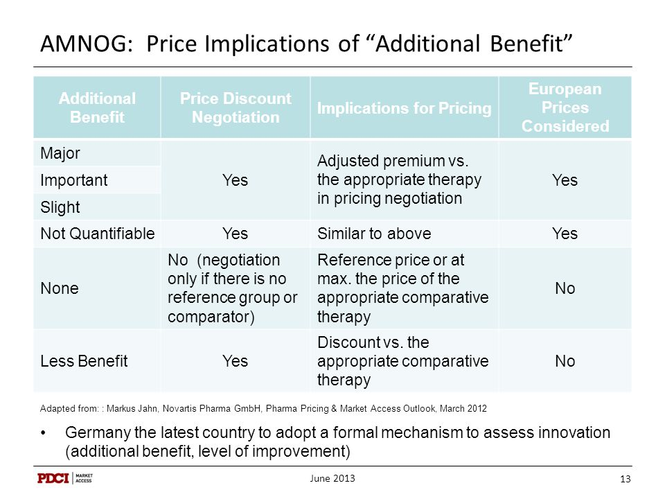 AMNOG: Price Implications of Additional Benefit