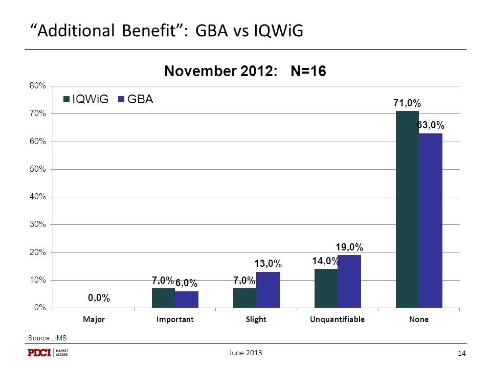 Additional Benefit : GBA vs IQWiG