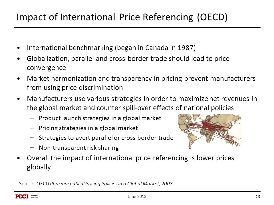 Impact of International Price Referencing (OECD)