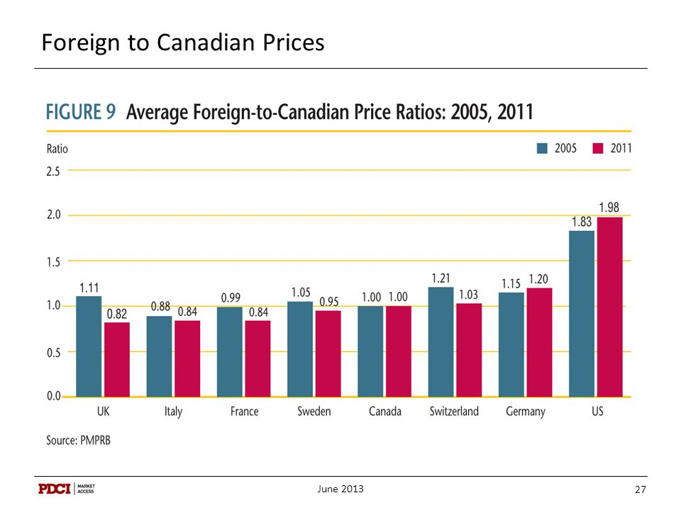 Foreign to Canadian Prices