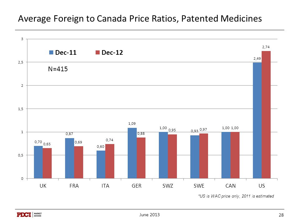 Average Foreign to Canada Price Ratios, Patented Medicines