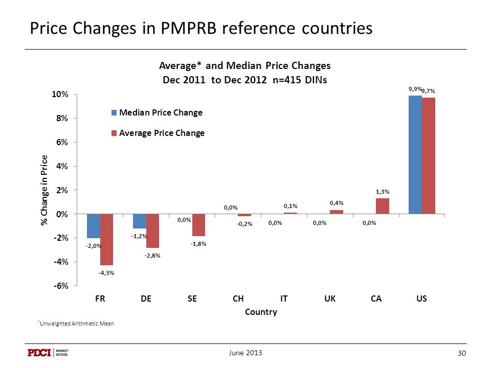 Price Changes in PMPRB reference countries