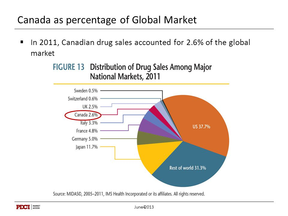 Canada as percentage of Global Market