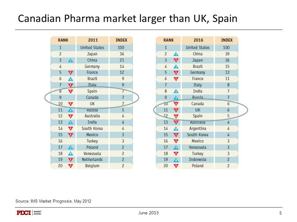 Canadian Pharma market larger than UK, Spain