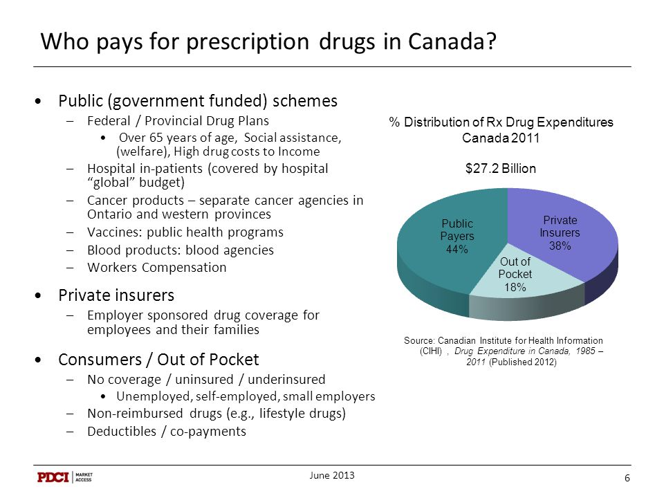 Who pays for prescription drugs in Canada