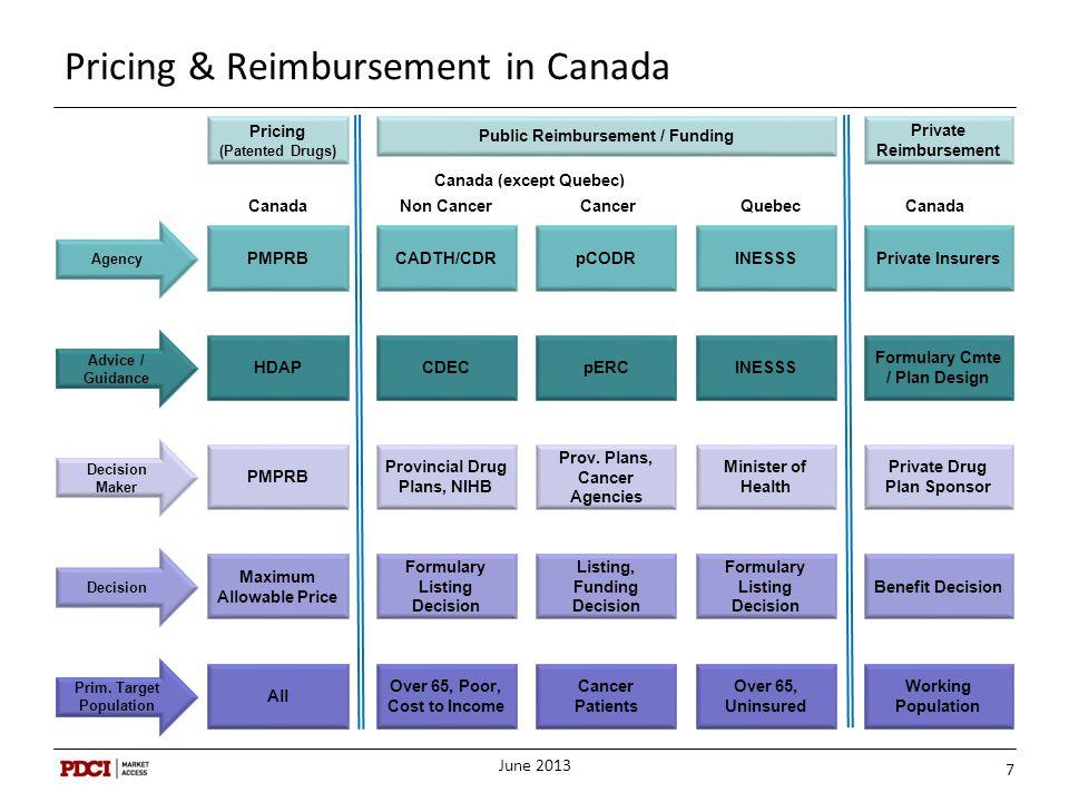 Pricing & Reimbursement in Canada