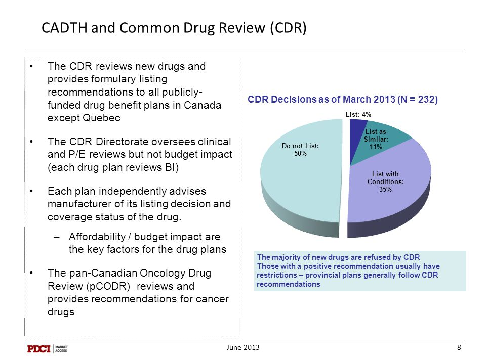 CADTH and Common Drug Review (CDR)
