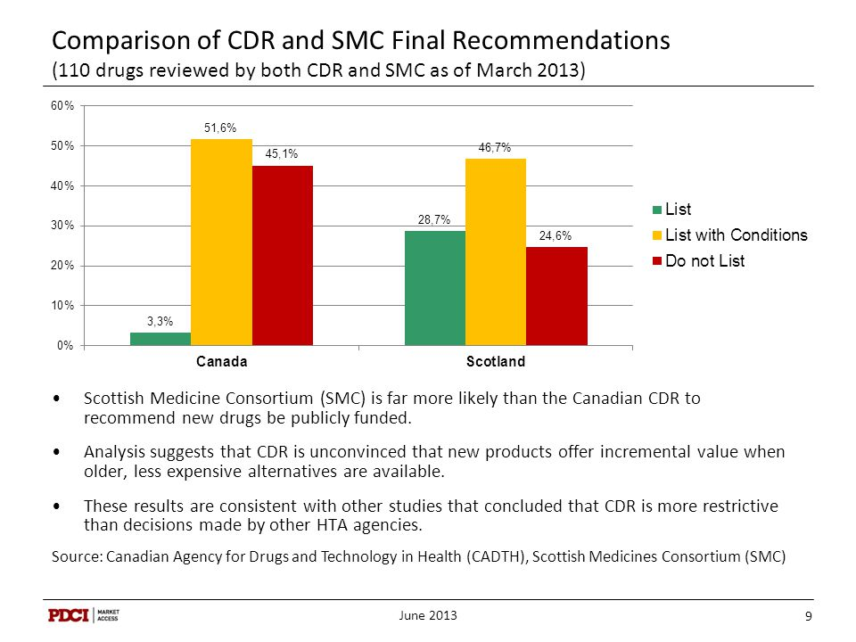 Comparison of CDR and SMC Final Recommendations (110 drugs reviewed by both CDR and SMC as of March 2013)
