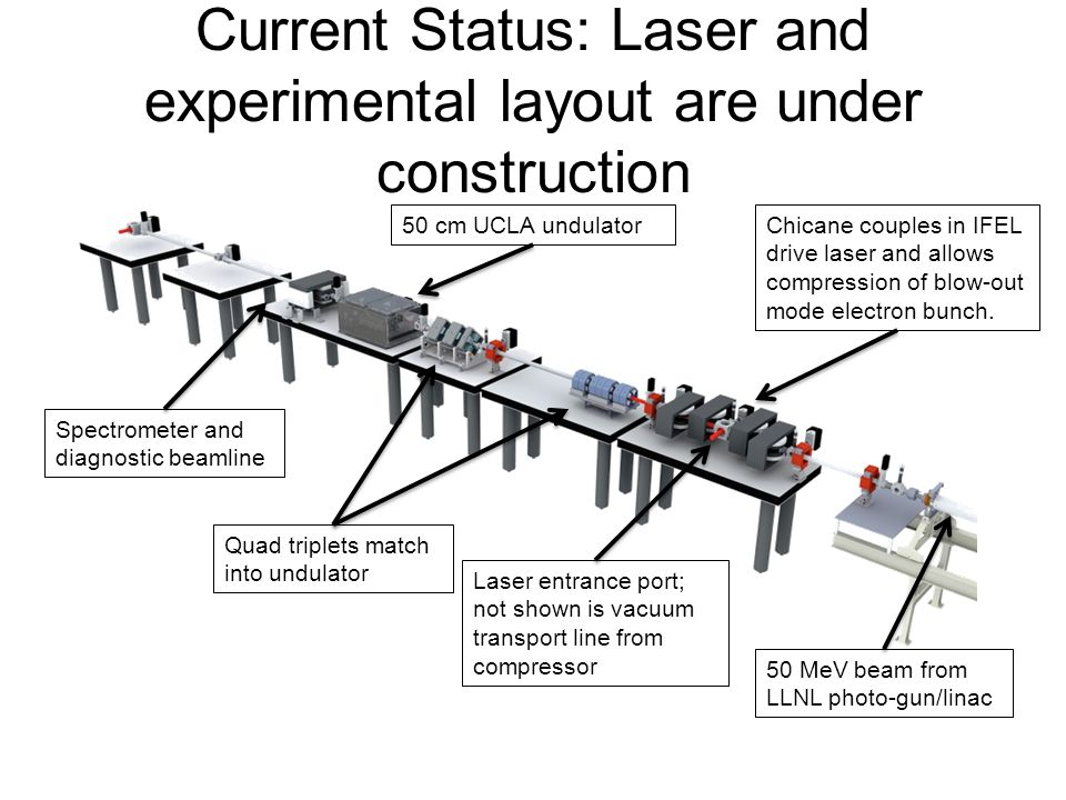 Current Status: Laser and experimental layout are under construction