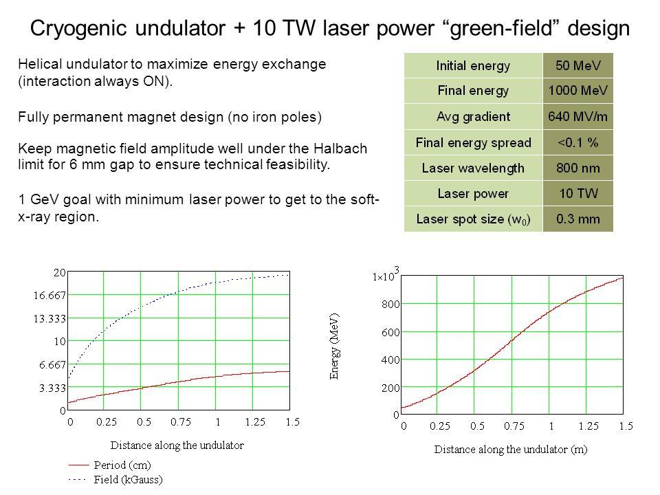 Cryogenic undulator + 10 TW laser power green-field design