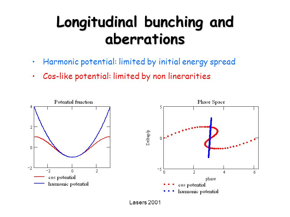 Longitudinal bunching and aberrations