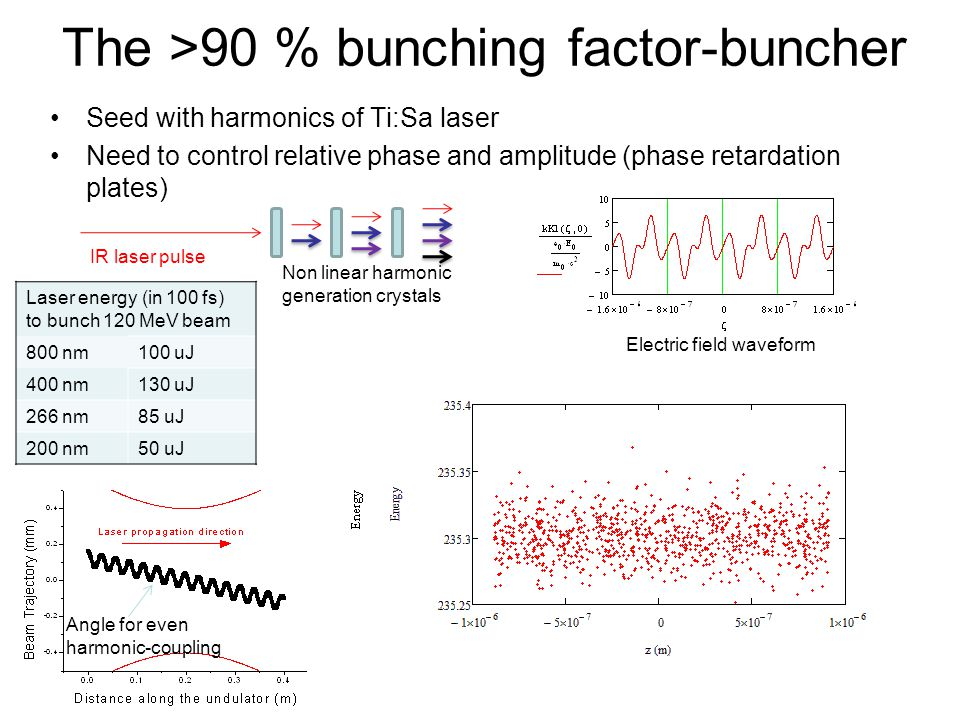 The >90 % bunching factor-buncher