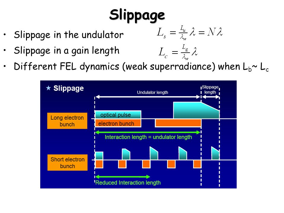 Slippage Slippage in the undulator Slippage in a gain length