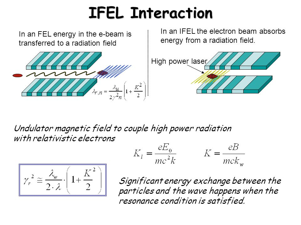 IFEL Interaction In an IFEL the electron beam absorbs energy from a radiation field.