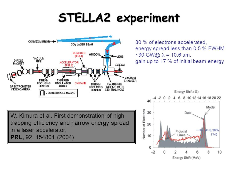 STELLA2 experiment 80 % of electrons accelerated, energy spread less than 0.5 % FWHM. ~30 GW@ l = 10.6 mm,