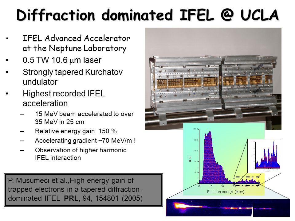Diffraction dominated IFEL @ UCLA