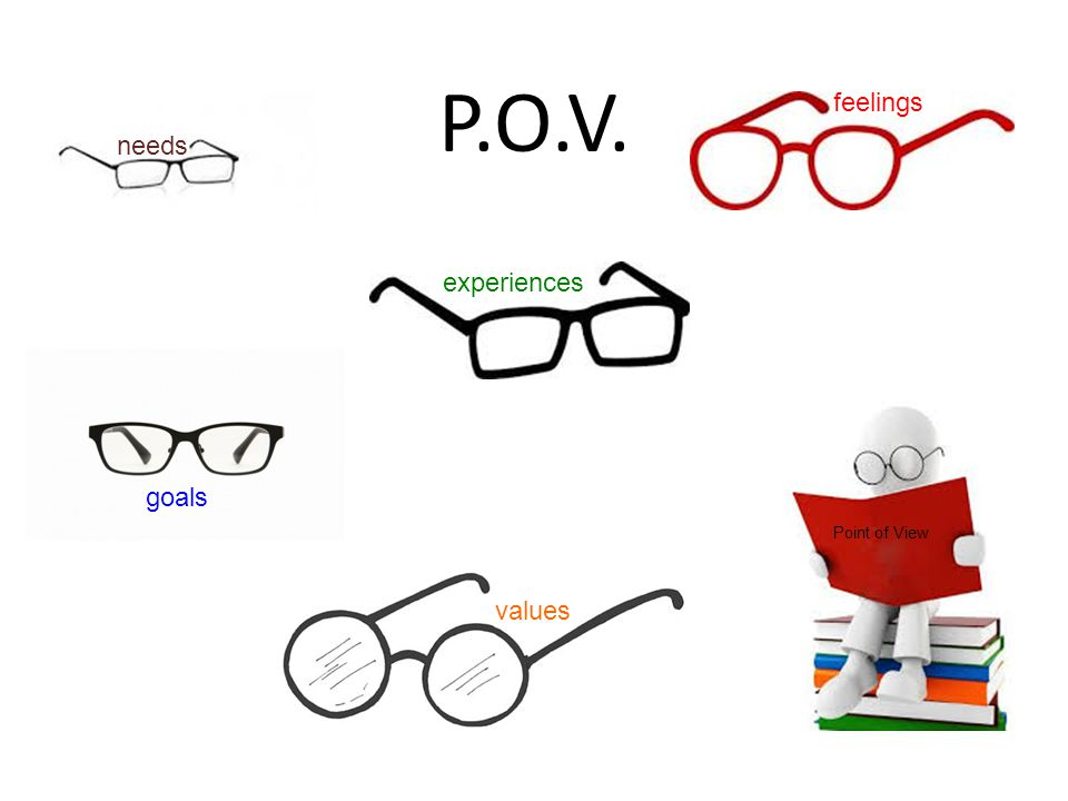 P.O.V. feelings needs experiences goals Point of View values