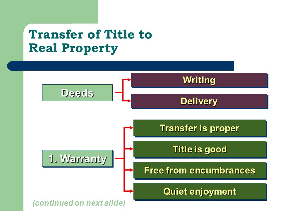 Transfer of Title to Real Property