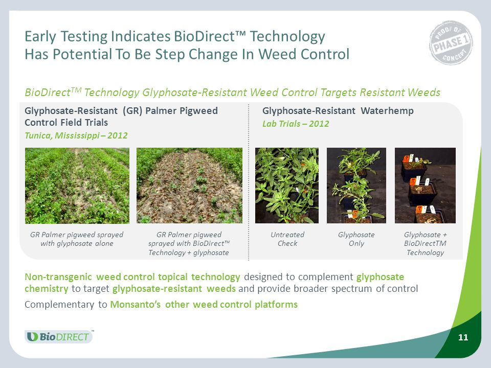 Early Testing Indicates BioDirect™ Technology Has Potential To Be Step Change In Weed Control