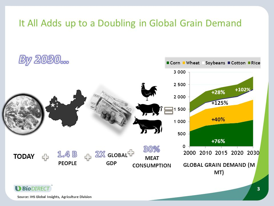 It All Adds up to a Doubling in Global Grain Demand