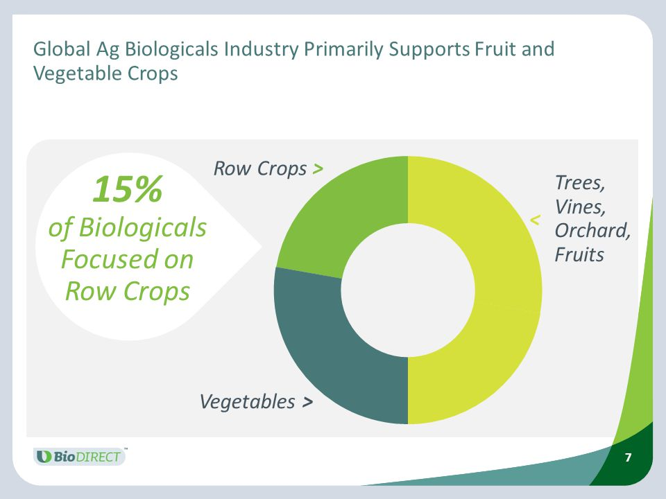 15% of Biologicals Focused on Row Crops