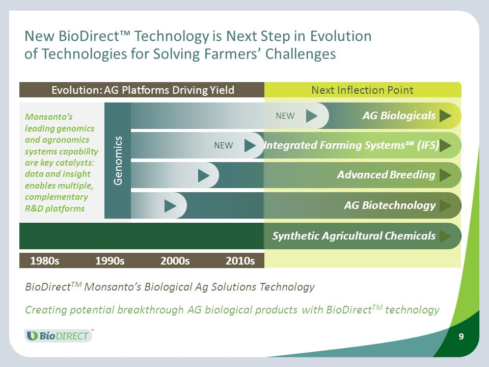 Evolution: AG Platforms Driving Yield