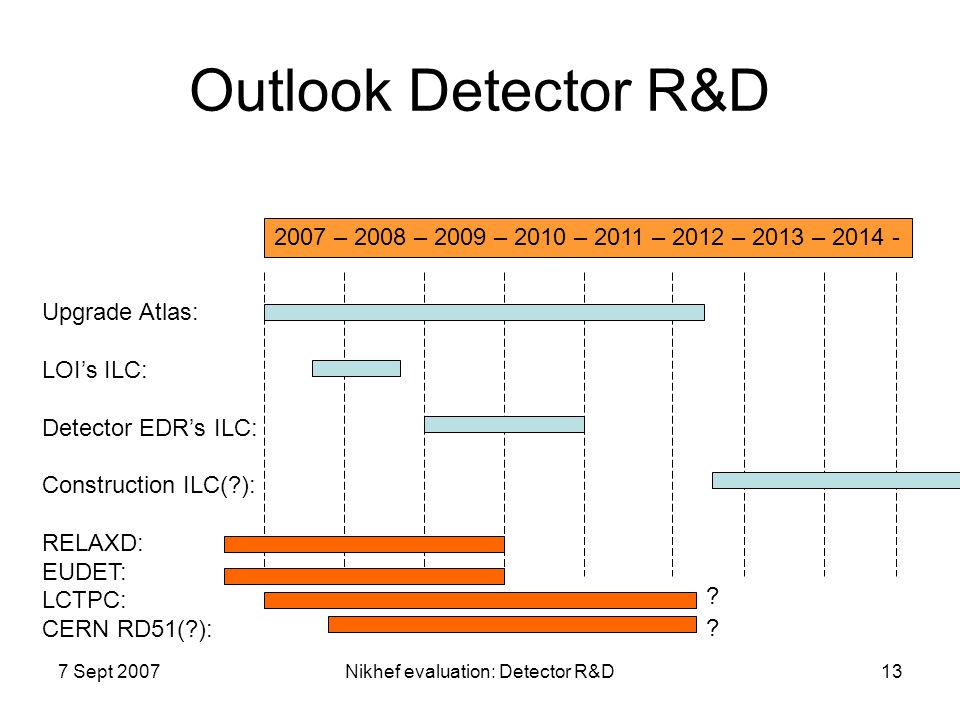 Nikhef evaluation: Detector R&D