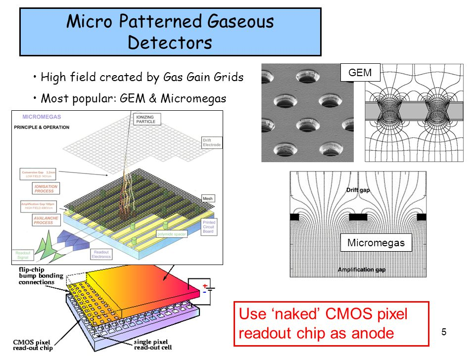 Micro Patterned Gaseous Detectors