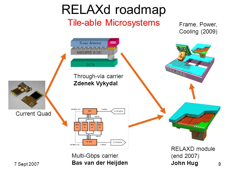 RELAXd roadmap Tile-able Microsystems