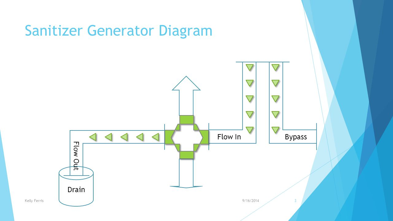 Sanitizer Generator Diagram