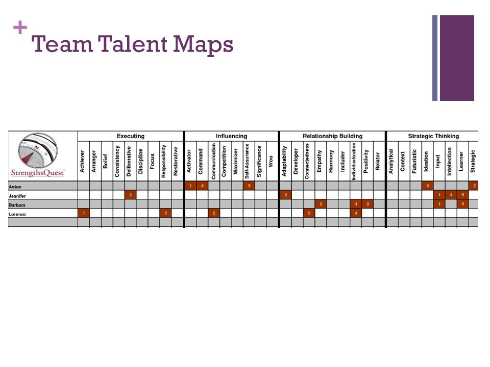 Team Talent Maps