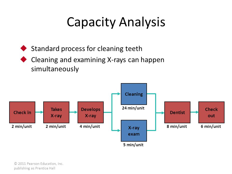 Capacity Analysis Standard process for cleaning teeth