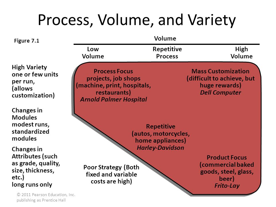 Process, Volume, and Variety