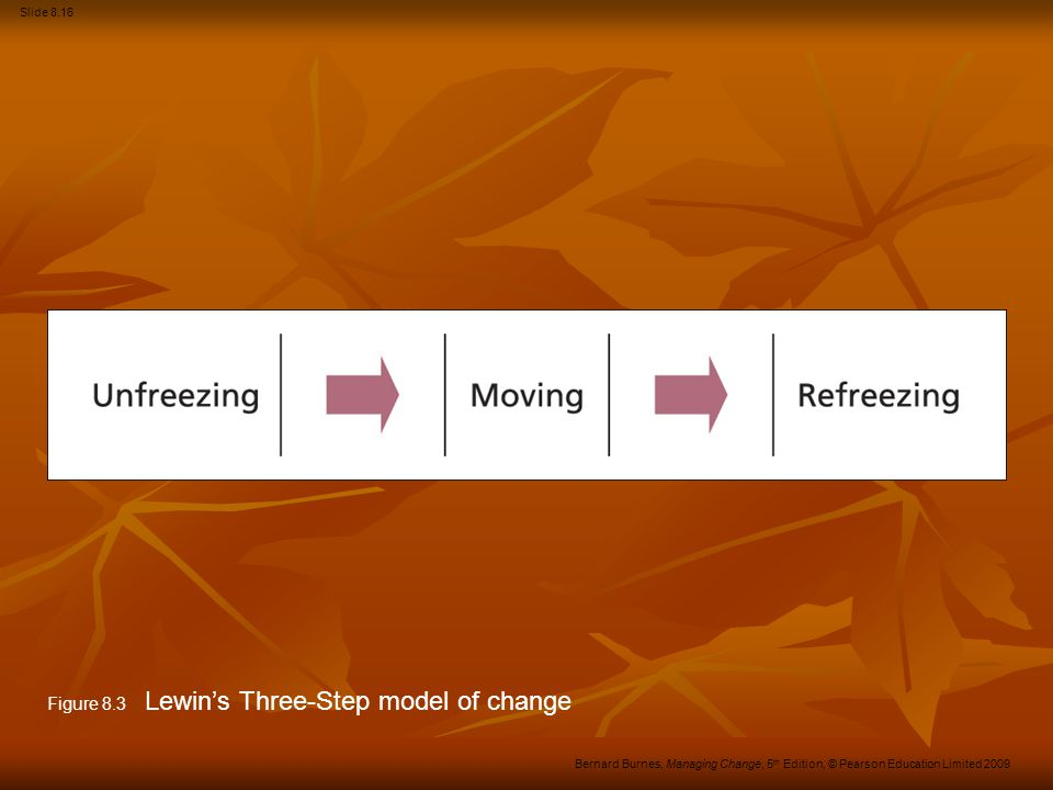 Figure 8.3 Lewin's Three-Step model of change