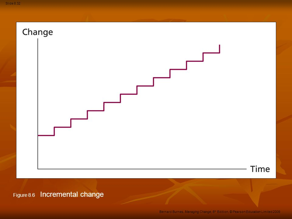 Figure 8.6 Incremental change