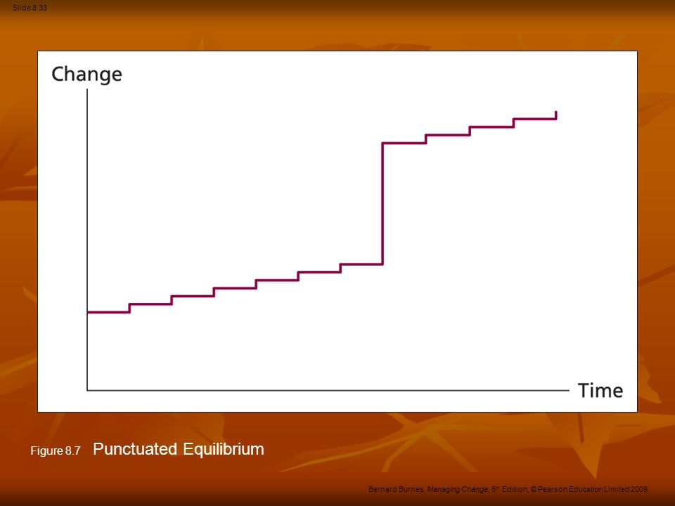 Figure 8.7 Punctuated Equilibrium