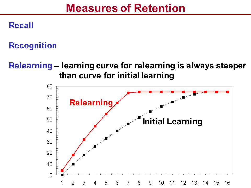 Measures of Retention Recall Recognition