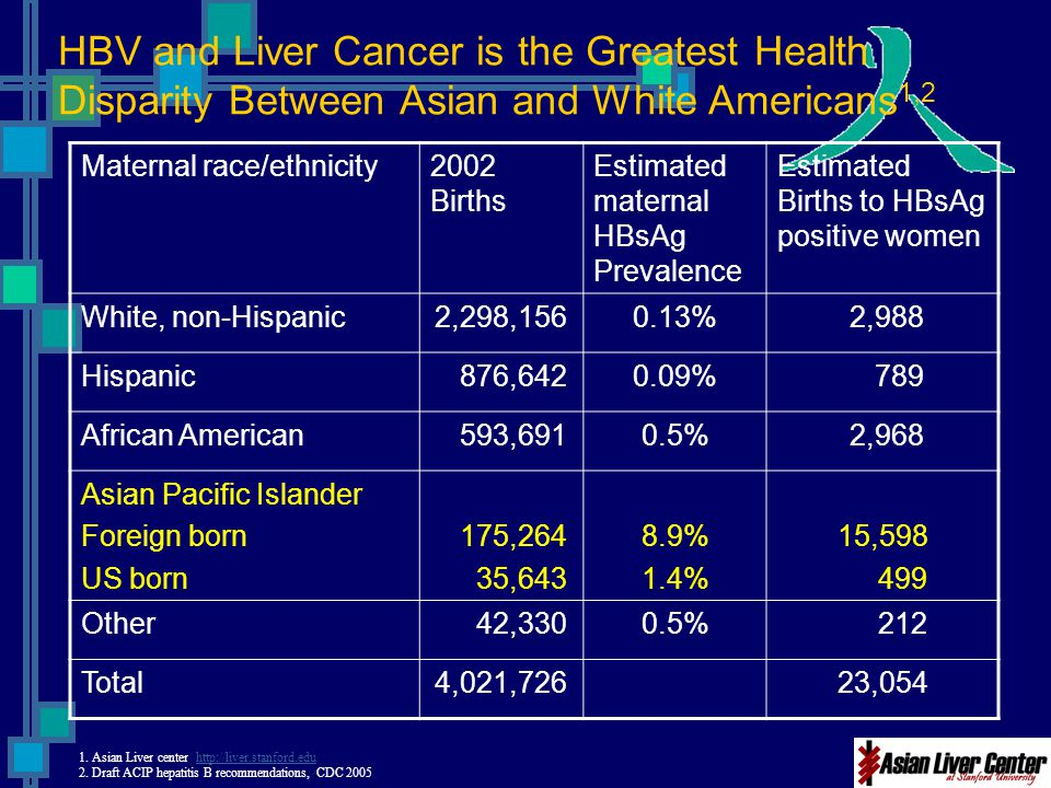 HBV and Liver Cancer is the Greatest Health Disparity Between Asian and White Americans1,2