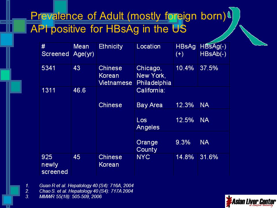 Prevalence of Adult (mostly foreign born) API positive for HBsAg in the US