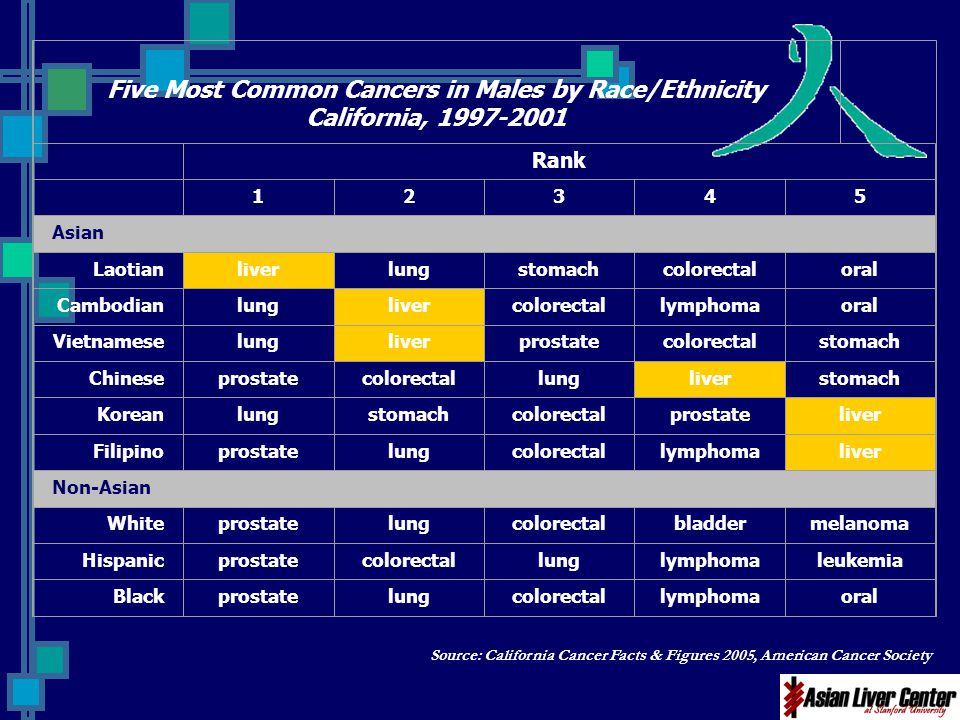 Five Most Common Cancers in Males by Race/Ethnicity