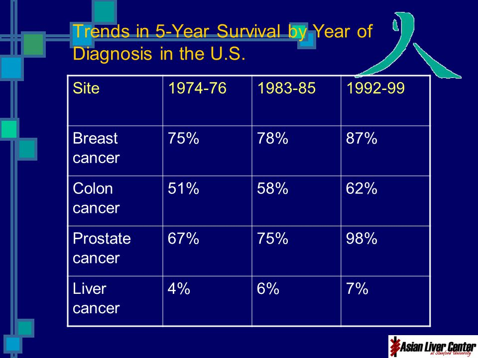 Trends in 5-Year Survival by Year of Diagnosis in the U.S.