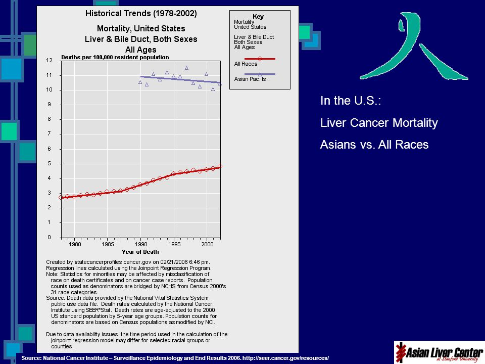 Liver Cancer Mortality Asians vs. All Races