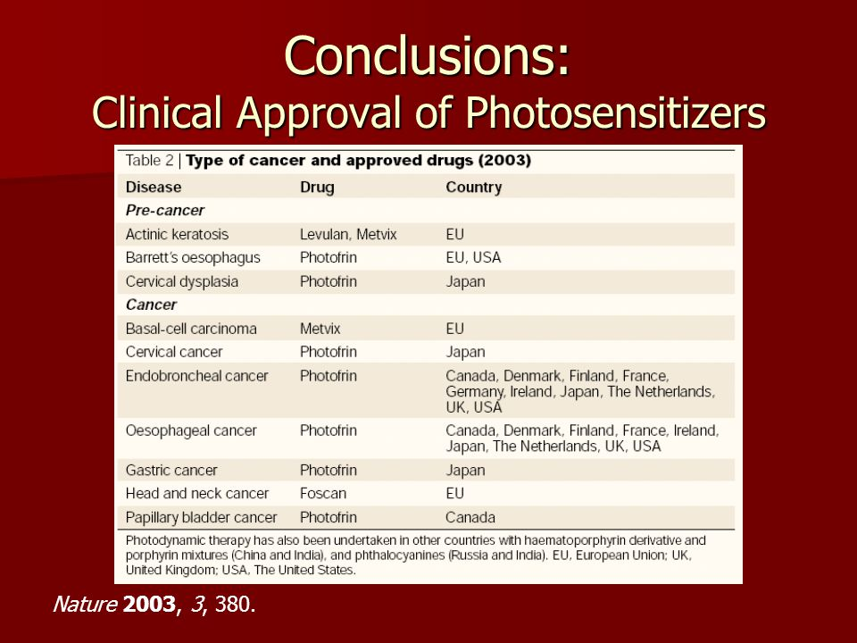 Conclusions: Clinical Approval of Photosensitizers