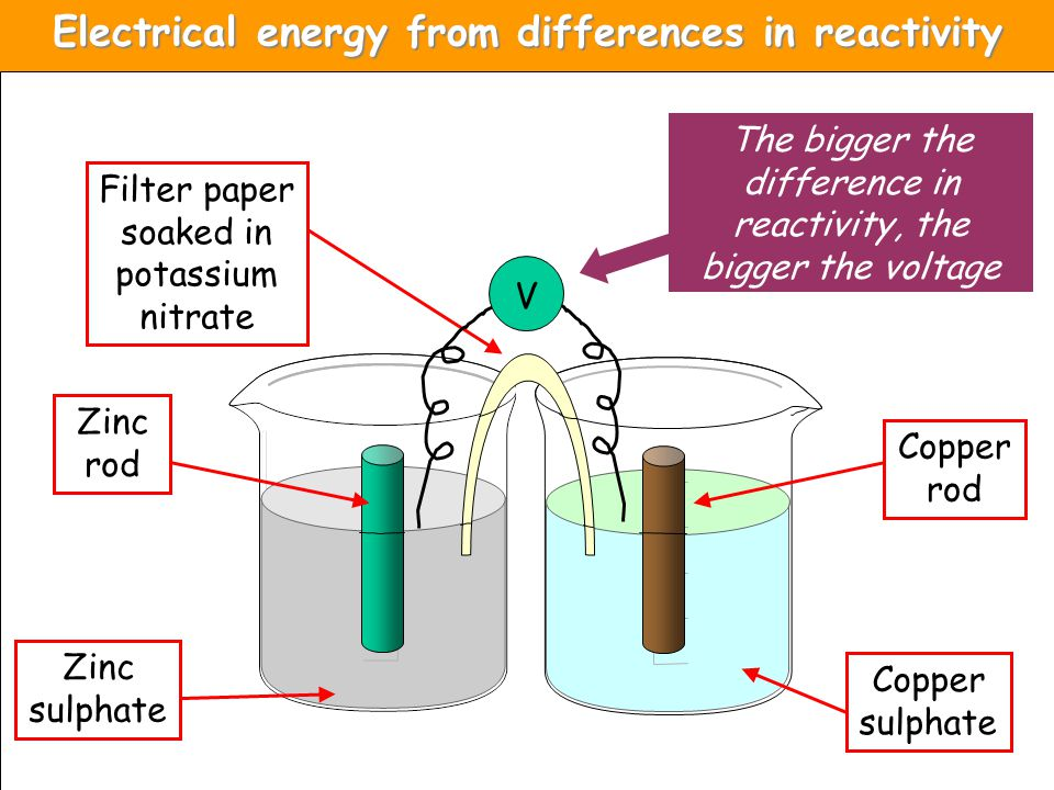 Electrical energy from differences in reactivity