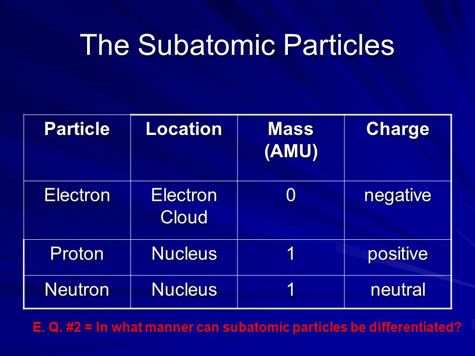 The Subatomic Particles