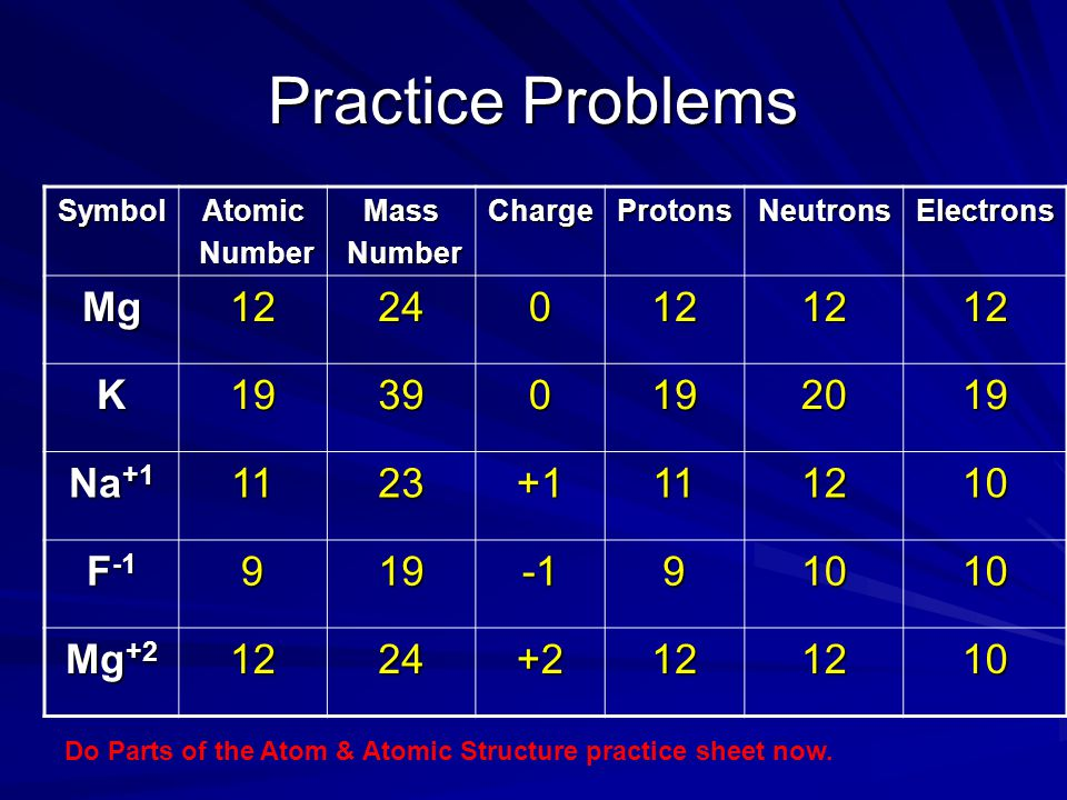 Practice Problems Mg 12 24 K 19 39 20 Na+1 11 23 +1 10 F-1 9 -1 Mg+2