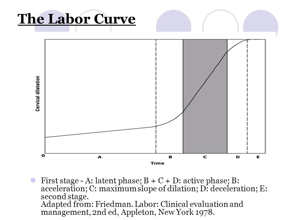 The Labor Curve