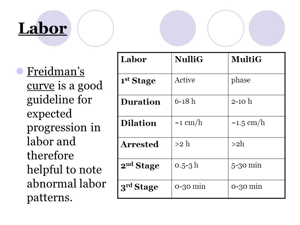 active management of third stage of labour acog guidelines
